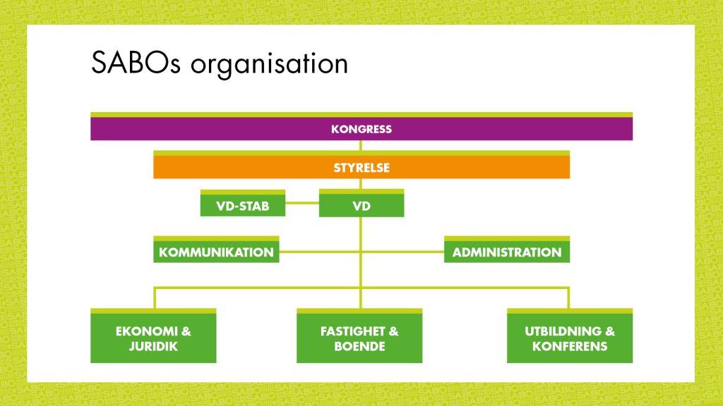 scehmatisk skiss över SABOs organisation