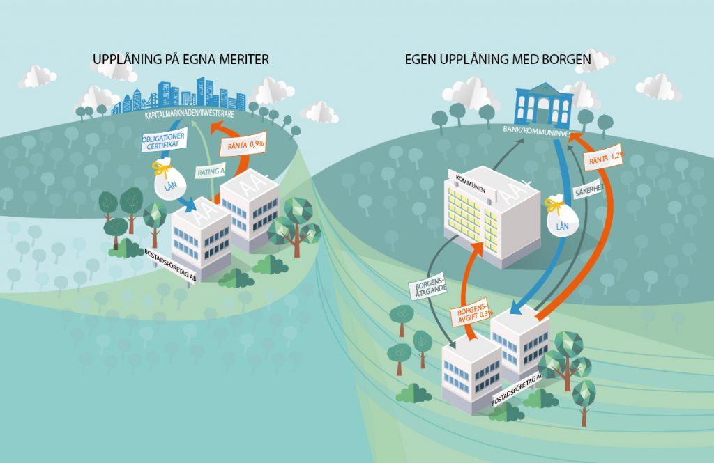 Kommuner i borgen for miljarder