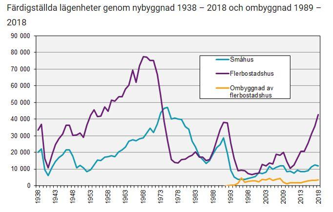 Grafik som visar antalet färdigställda lägenheter från 1938 och framåt