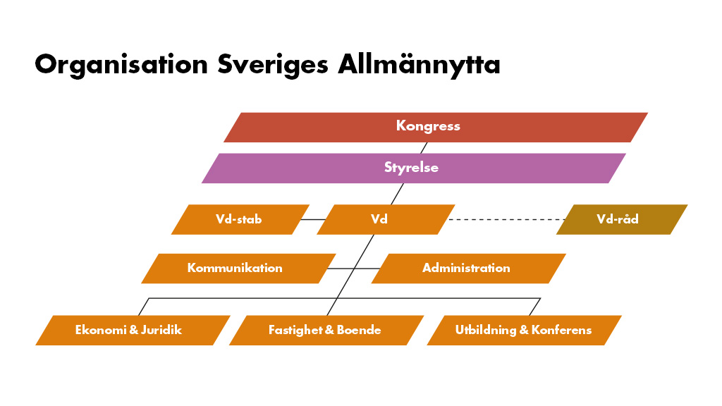 Organisationsschema med färgglada rutor