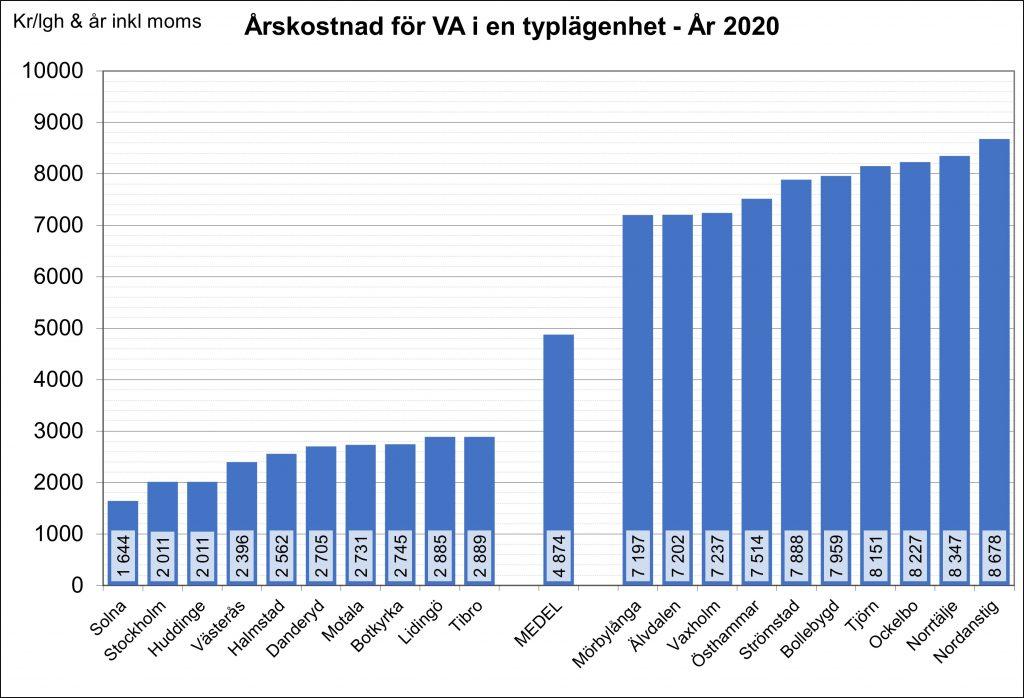 Diagram som visar vattenpriser för en typlägenhet år 2020.