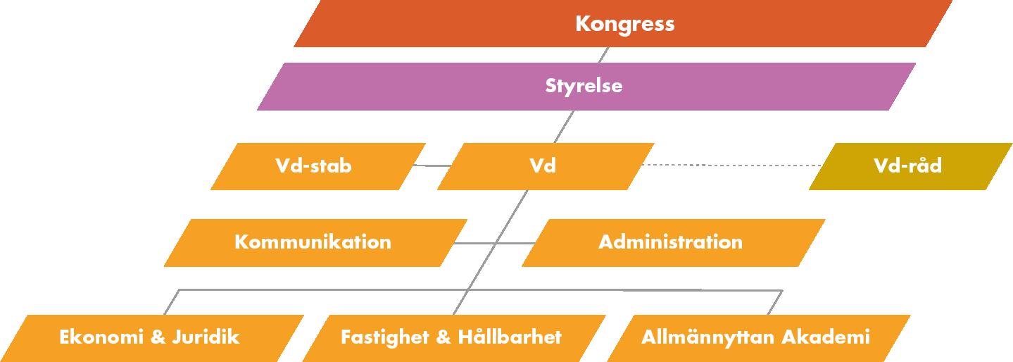 organisationsschema över Sveriges Allmännytta